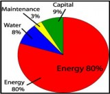 Máy nén khí và chi phí sử dụng